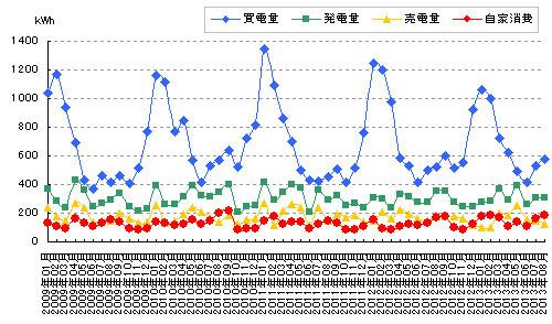 売買した電力と発電量と自家消費のグラフ