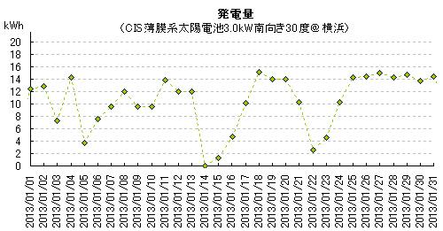 2013年1月の太陽光発電量