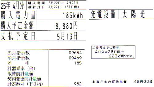 2013年4月分の太陽光発電余剰電力量