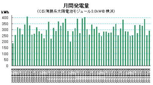 2013年7月の太陽光発電量