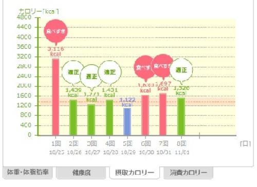 20131102_あすけん_摂取カロリー.jpg