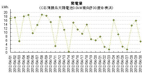 2012年4月の太陽光発電量