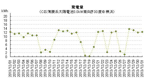 2013年12月の太陽光発電量