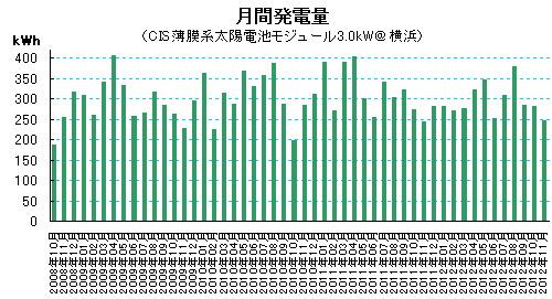 2012年11月の太陽光発電量