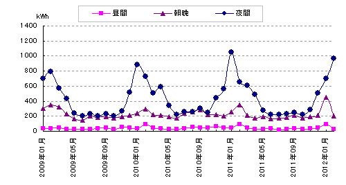 時間帯別の電力消費量の推移グラフ