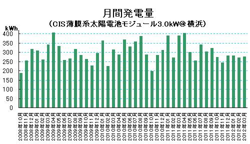 2012年3月の太陽光発電量