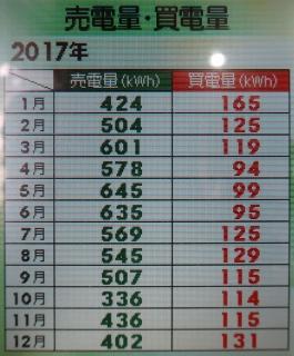 IMG_0556_売電量買電量.jpg