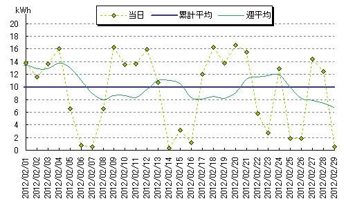 2012年2月の発電量
