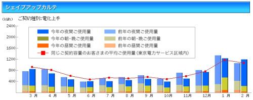 電気のシェイプアップカルテ(グラフ)