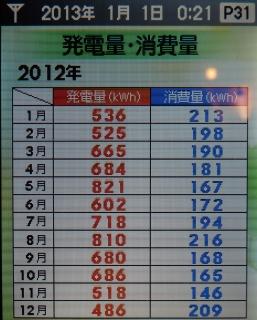 月毎の発電量消費量.jpg
