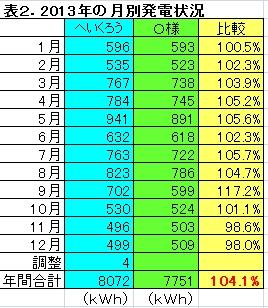 2013年比較表.jpg