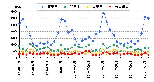 売買した電力と太陽光発電量と自家消費量のグラフ