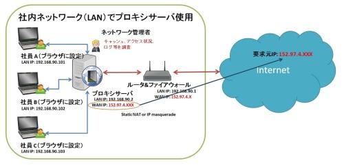 LANプロキシサーバの利用