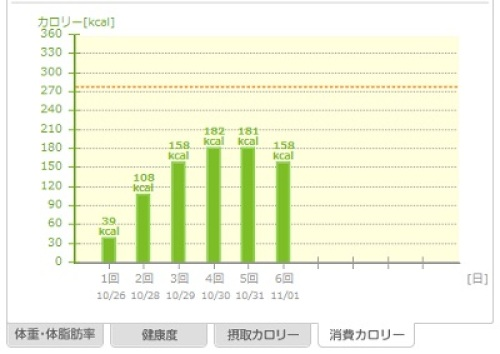 20131102_あすけん_消費カロリー.jpg