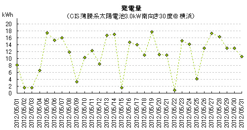 2012年5月の太陽光発電量