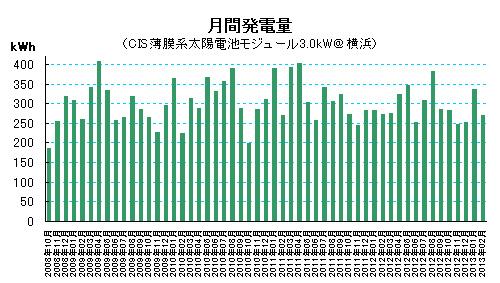 2013年2月の太陽光発電量