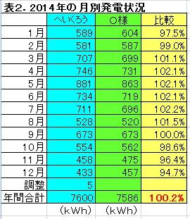 2014年 比較表.jpg