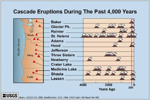 Cascade_eruptions_in_the_last_4000_years.jpg