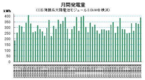 2013年5月の太陽光発電量@横浜