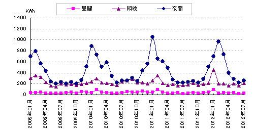 2012年7月分の電気料金明細と太陽光発電量