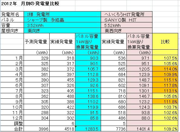 I様発電所との比較2012.jpg