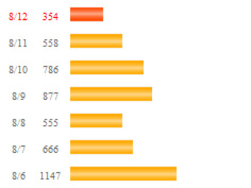 ブログアクセス数の増加