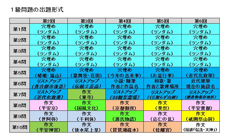 出題形式1.png