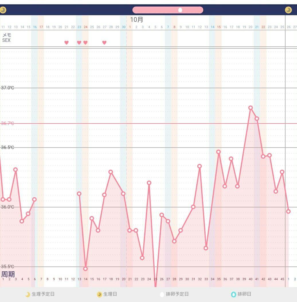 ブログ 妊娠 基礎 体温