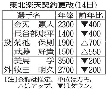 11月14日・契約更改1.jpg