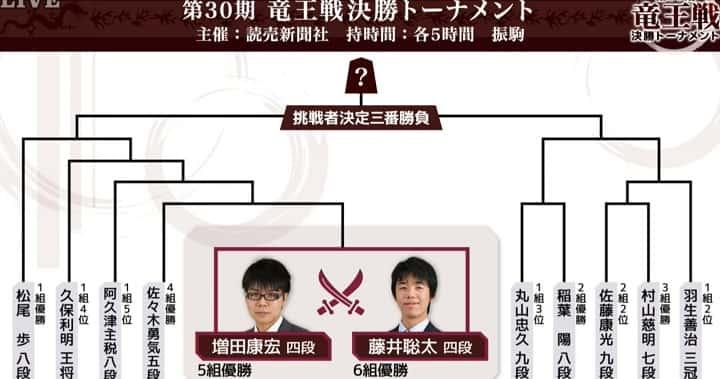 藤井 聡太 竜王 戦