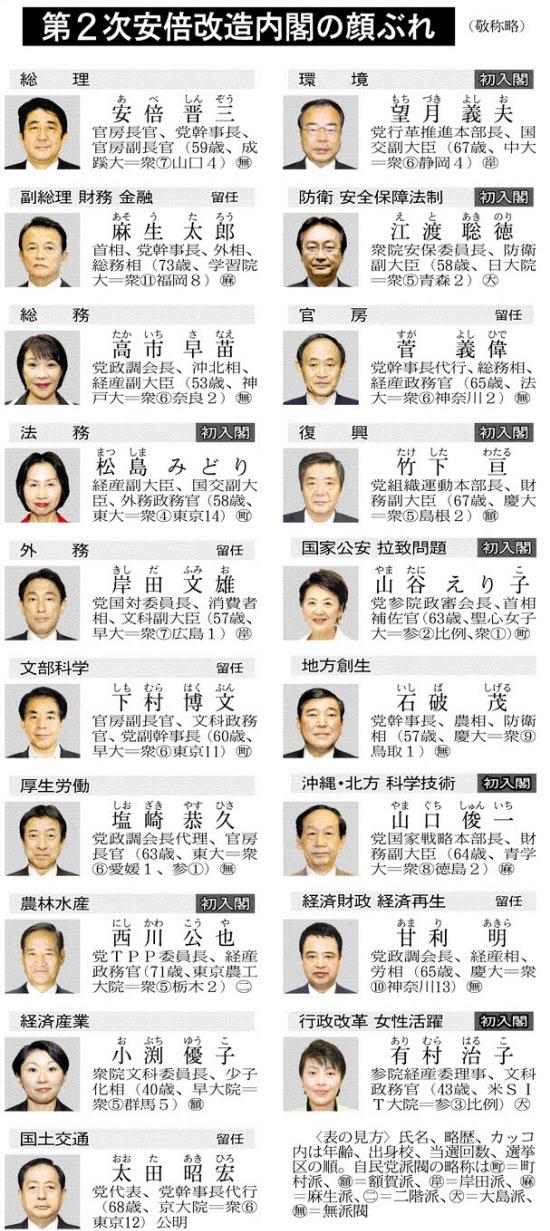 安倍内閣改造.jpg
