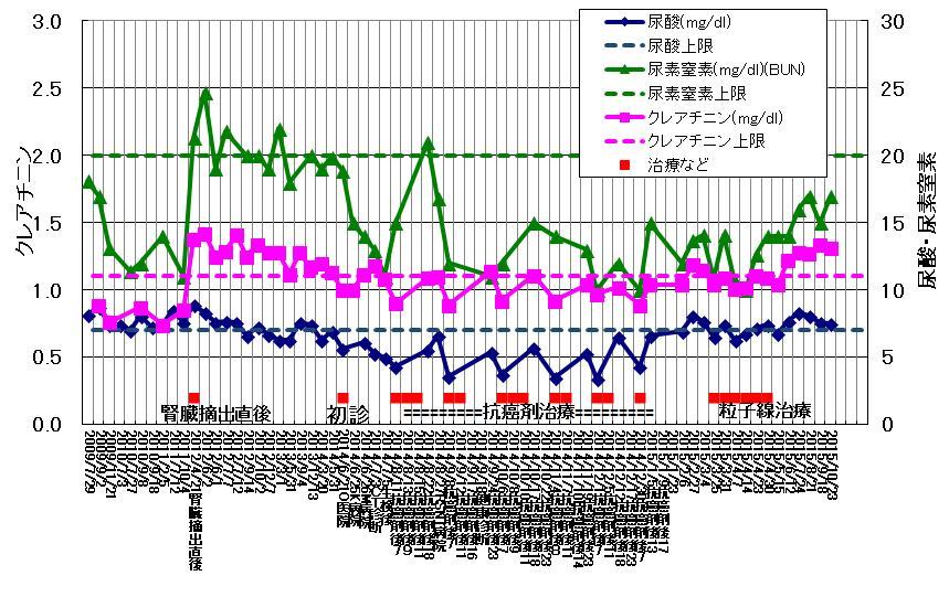 血液検査CREなど.jpg