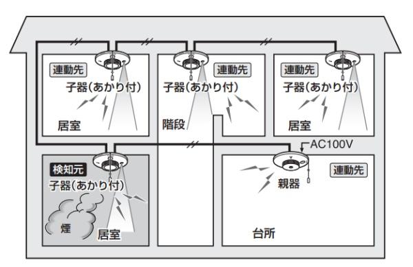 100V式で連動型の火災警報器の説明図