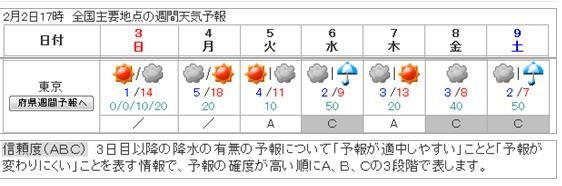 週間 天気 予報 2 週間 東京