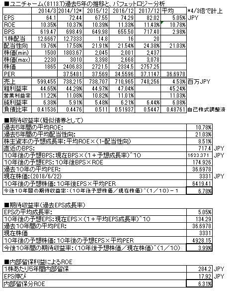 ユニチャーム株価予想