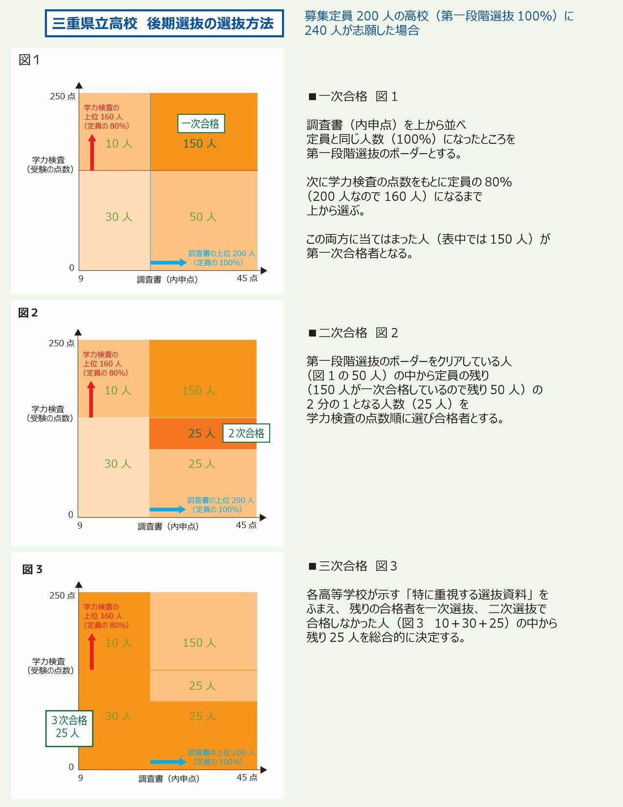 三重県立高校選抜方法(内申点)