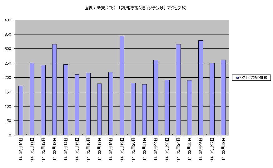 アクセス数 2014年2月10日 - 2月28日 棒グラフ.JPG