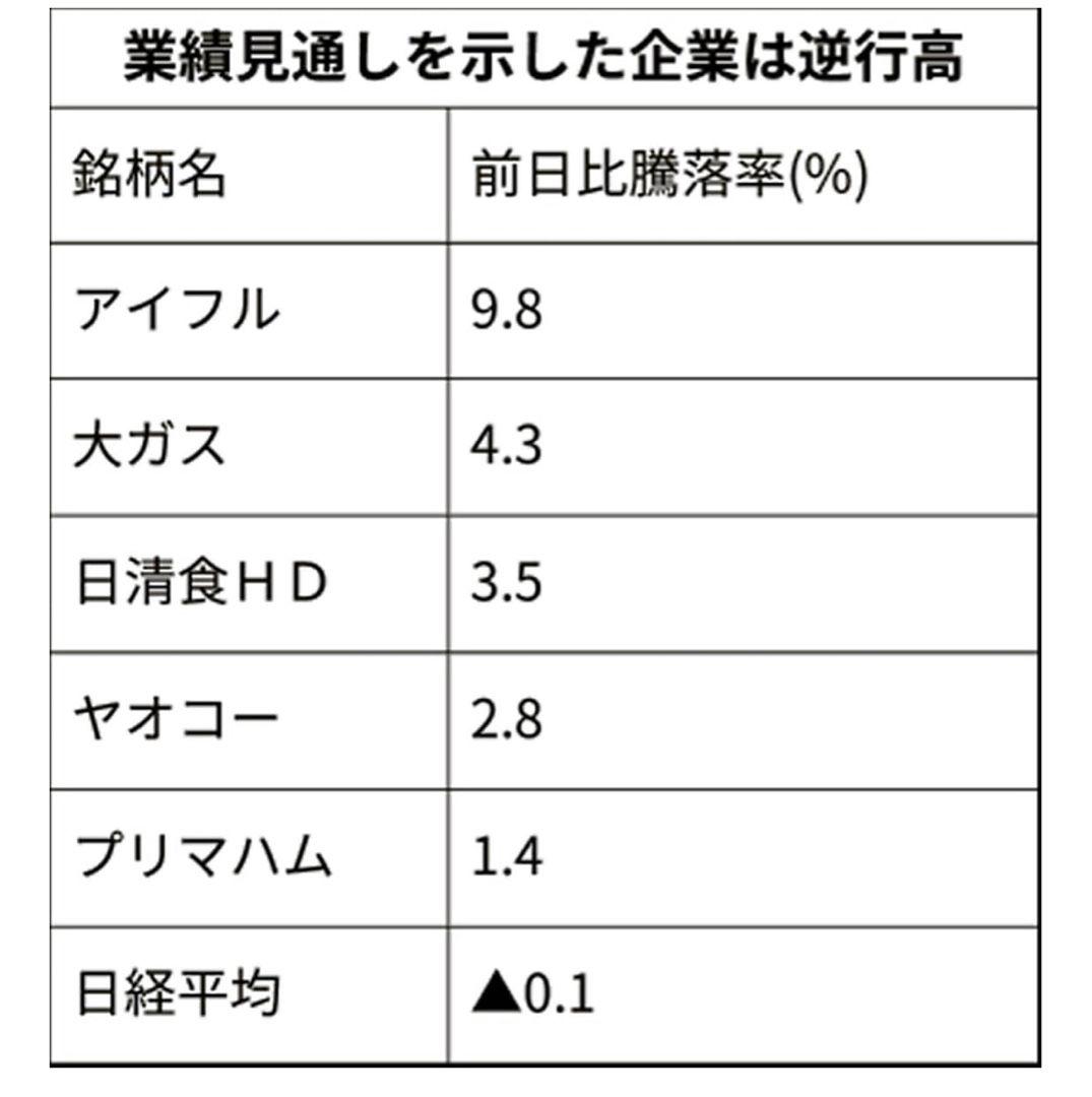 株価 ヤオコー