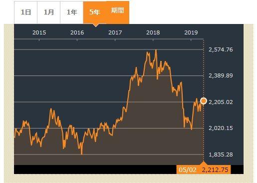 ドルウォン 1200