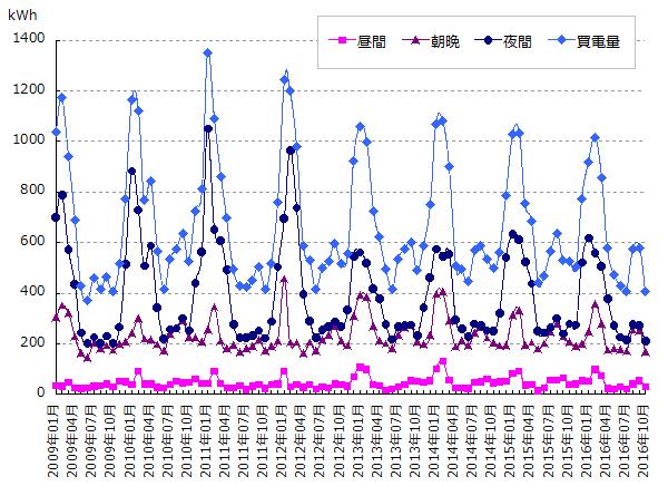 時間帯別電力使用量のグラフ 2009年1月から2016年10月