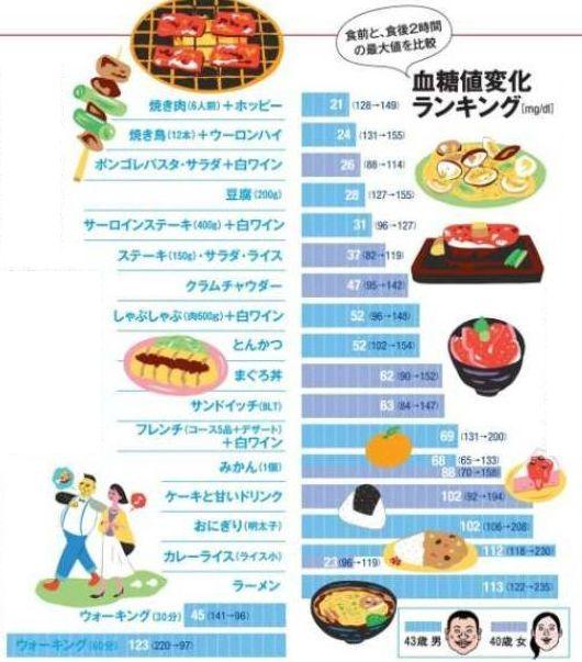 血糖 値 リブレ