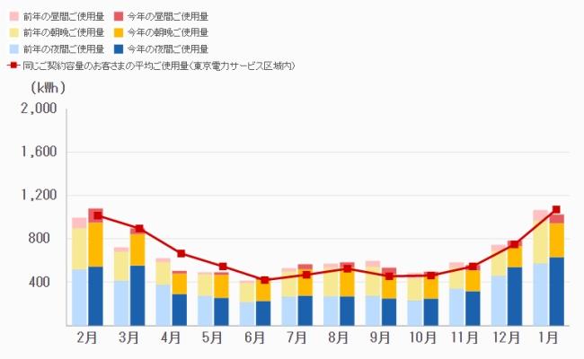 でんき家計簿 電気使用量グラフ