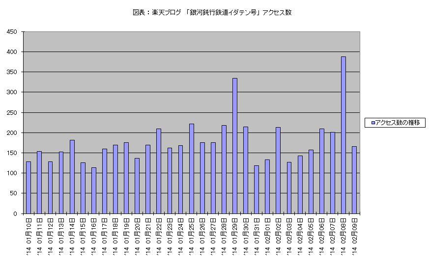 アクセス数 2014 1月10日 ‐ 2月09日 棒グラフ.JPG