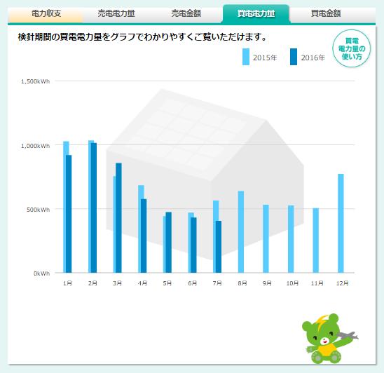 買電電力量のグラフ