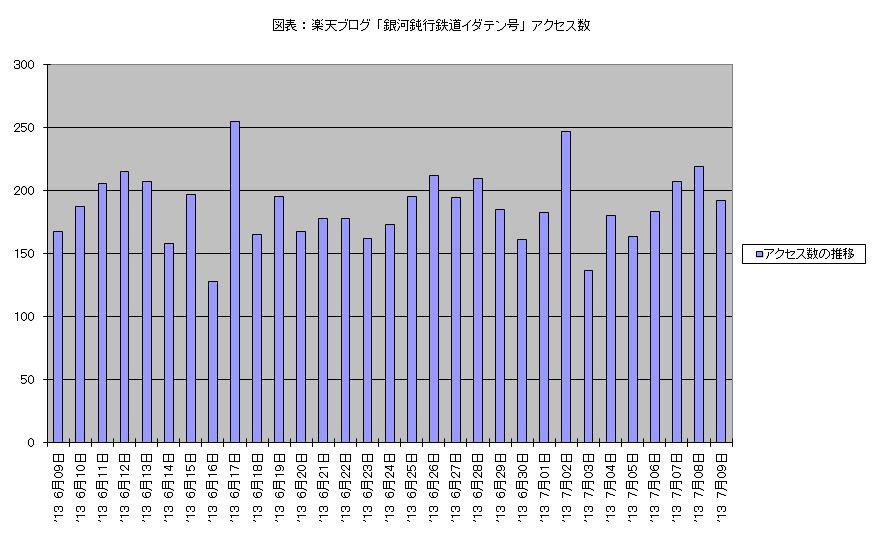 図表 : 楽天ブログ 「銀河鈍行鉄道イダテン号」 アクセス数 (2013年6月09日 - 7月09日)