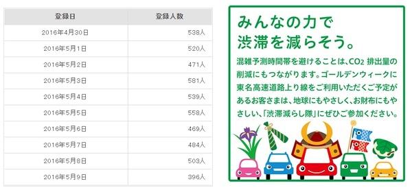 東名渋滞減らし隊GWキャンペーン 登録人数