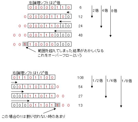2進数の掛け算割り算   プログラミングめも - 楽天ブログ