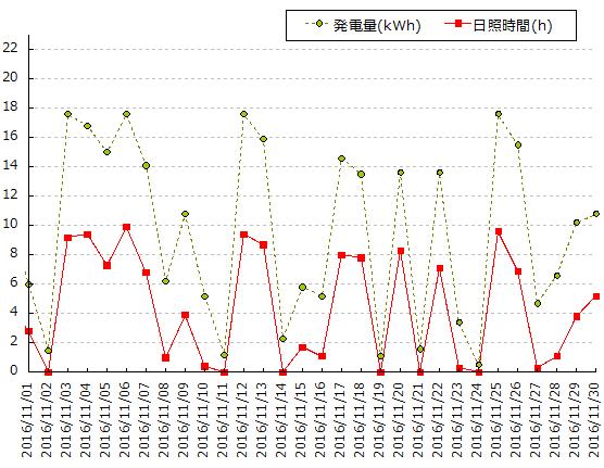 2016年11月 横浜の日照時間と発電量のグラフ