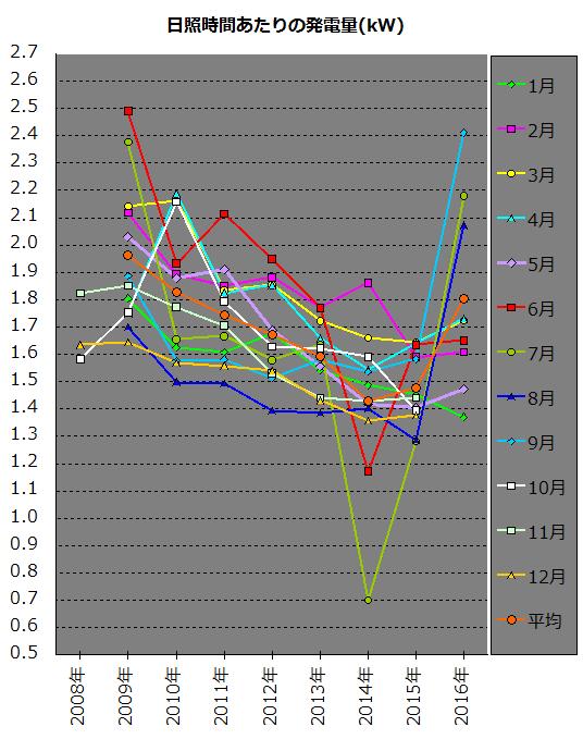 月ごとに日照時間当たりの発電量変動を比較するためのグラフ