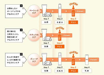 pg2使用法.jpg